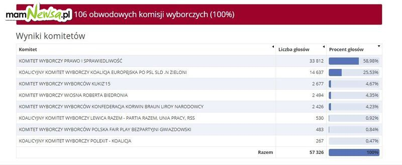 Oficjalne wyniki wyborów: PiS ma jeszcze lepszy wynik