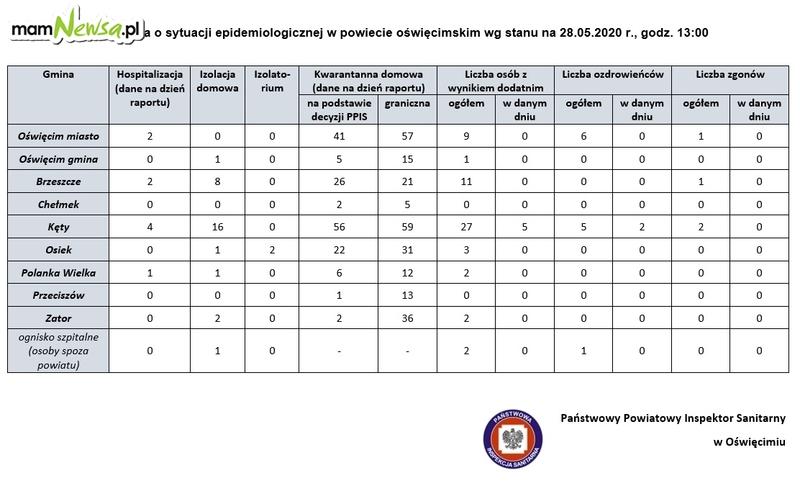 Coraz więcej przypadków koronawirusa w gminie Kęty