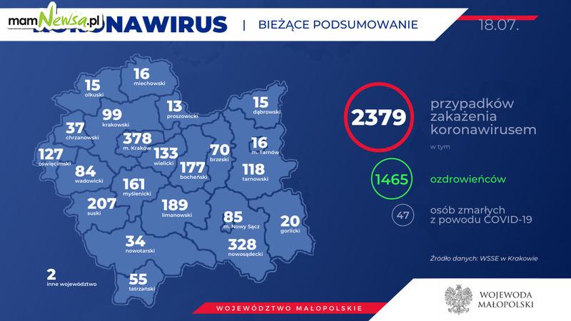 Koronawirus z Małopolsce nie odpuszcza. 18 lipca [AKTUALIZACJA]