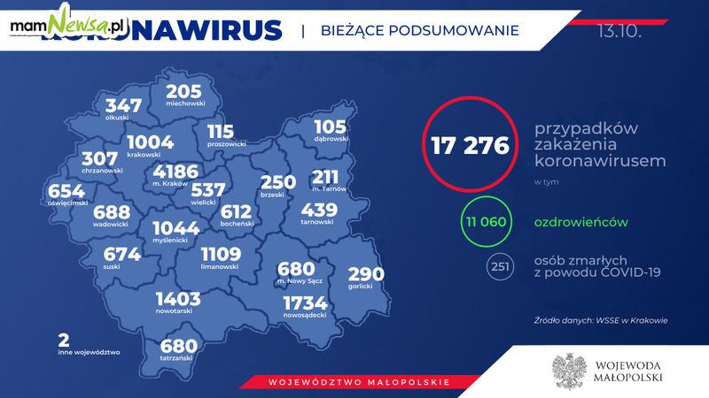 Prawie 100 nowych zakażeń koronawirusem w regionie