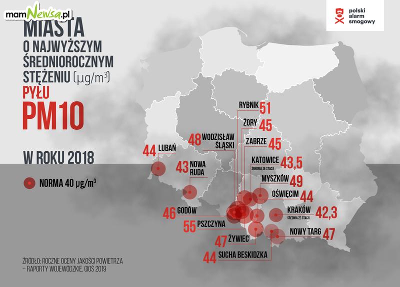 Trzy miasta w regionie w rankingu miast z najgorszym powietrzem