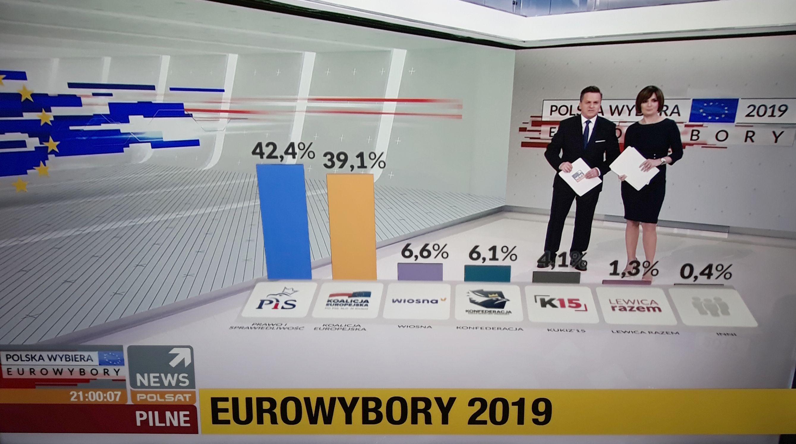 Wyniki wyborów. PiS wygrywa