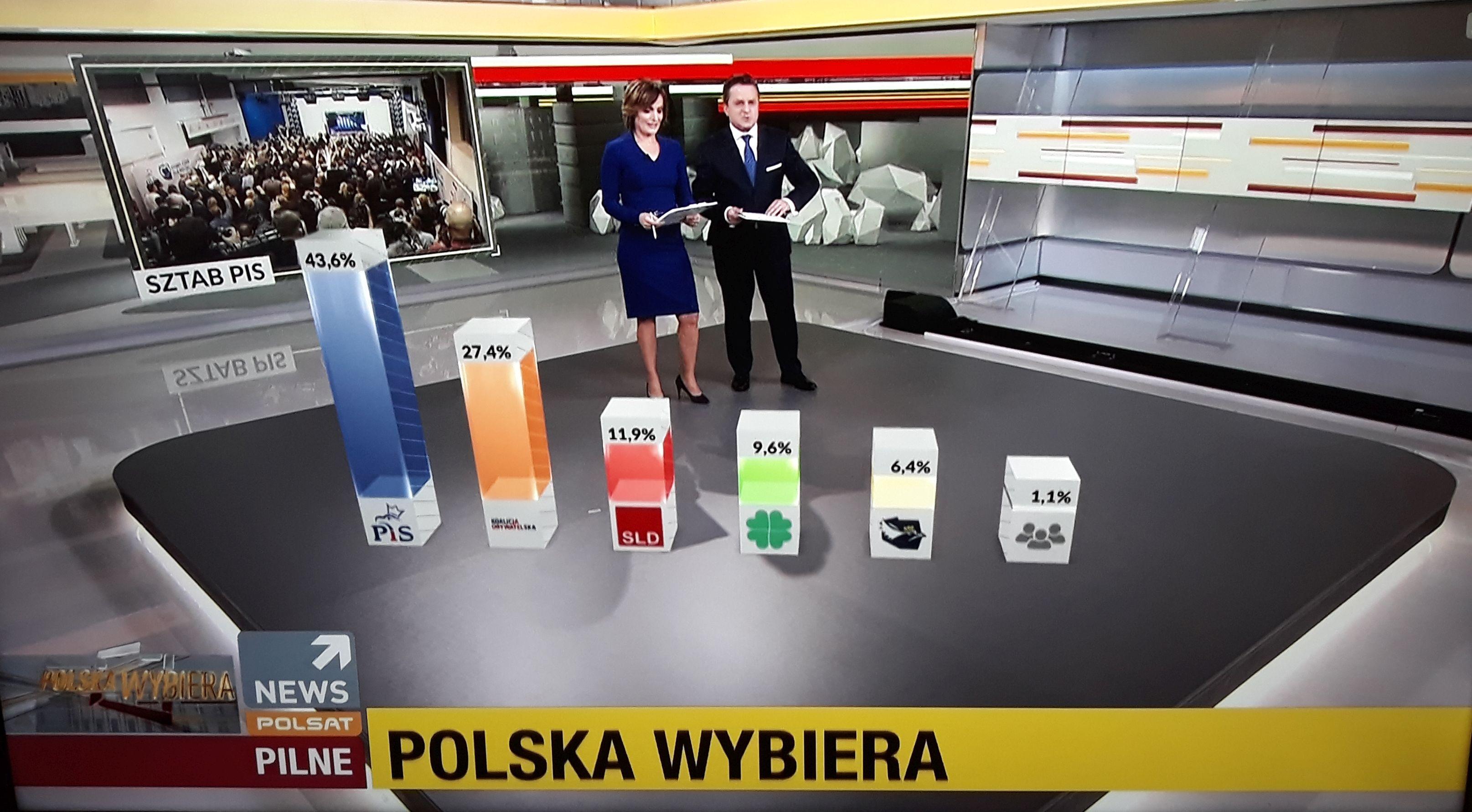 Wyniki sondażowe: PiS wygrywa wybory