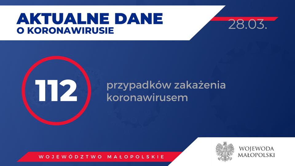 Koronawirus w Małopolsce - sytuacja 28 marca [AKTUALIZACJA]