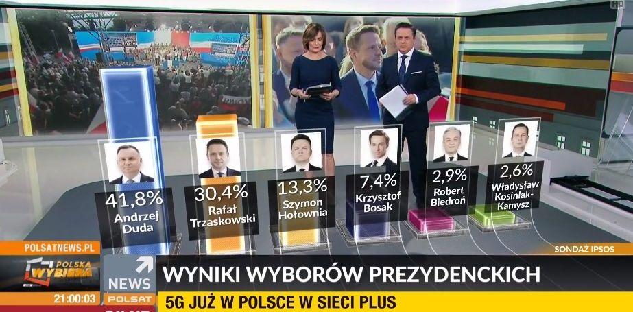 Sondażowe wyniki wyborów prezydenckich