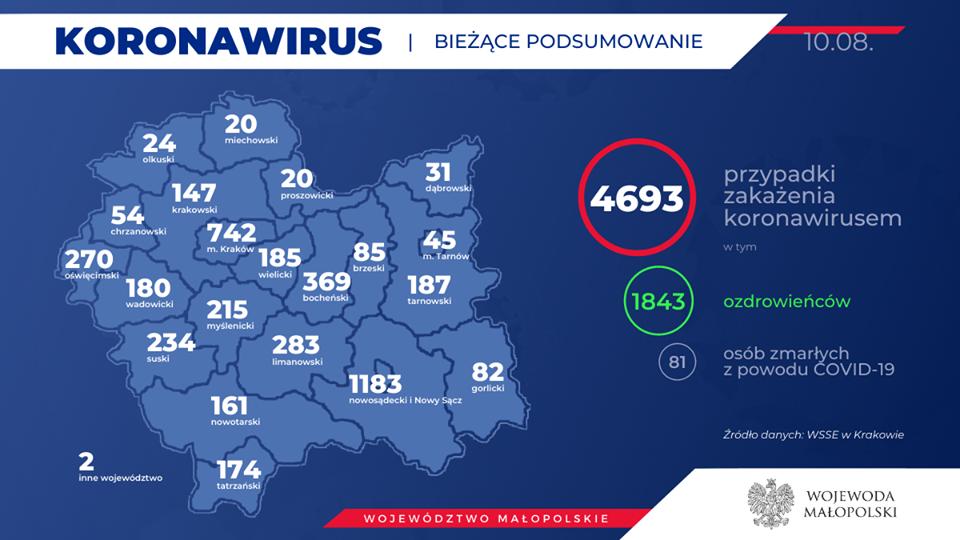 Koronawirus w regionie. Dane z sanepidu - 10 sierpnia