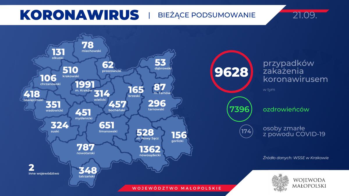 Koronawirus - sytuacja w regionie. Raport sanepidu z 21 września