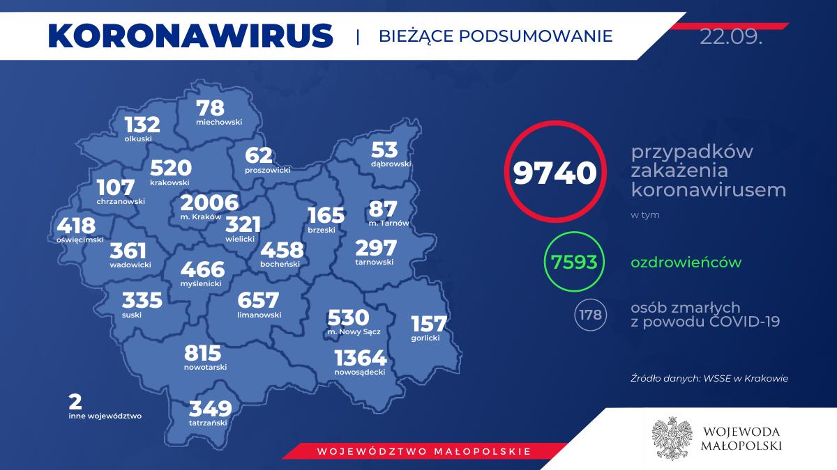 Koronawirus - sytuacja w regionie. Raport sanepidu z 22 września
