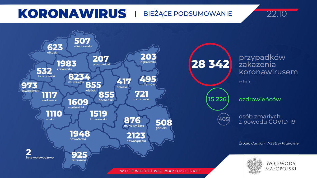 Koronawirus - aktualna sytuacja w naszym regionie. Raport sanepidu 22 października [AKTUALIZACJA]